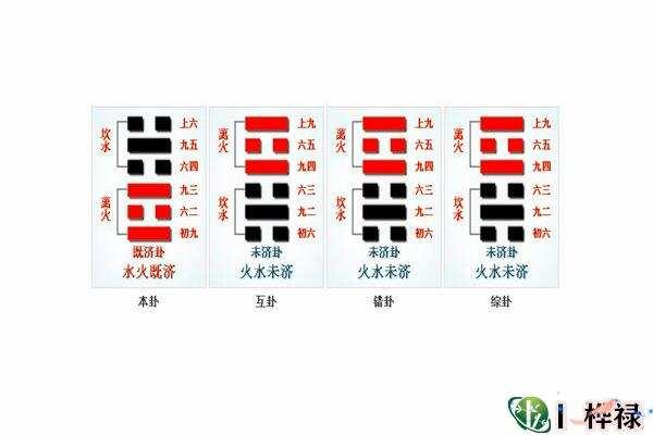 六十四卦:水火既济卦详解  第3张