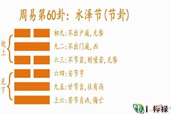 六十四卦:水泽节卦详解  第3张