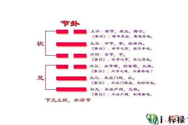 六十四卦:水泽节卦详解  第5张