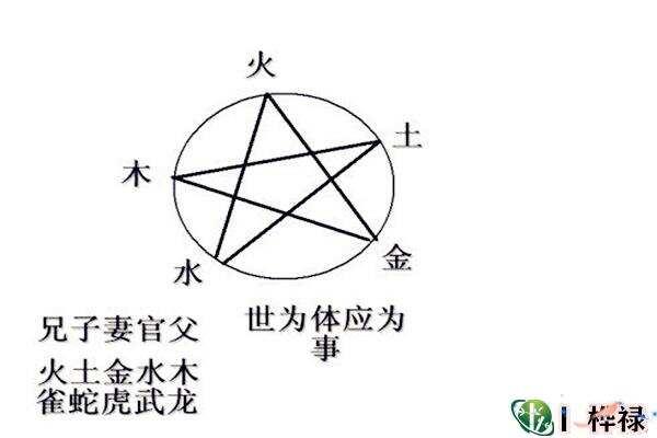 六爻六亲用神详解  第4张