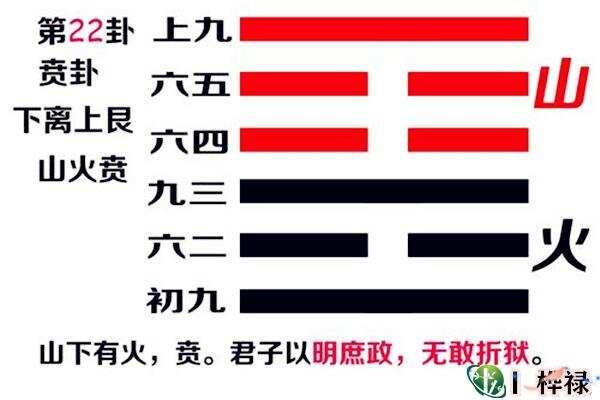 六十四卦:山火贲卦详解  第5张