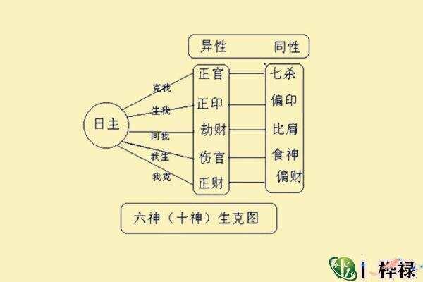 八字中缺少某种十神的直断法  第2张