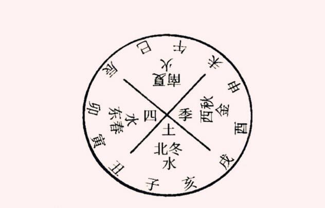 八字基础知识:十二地支详解  第2张