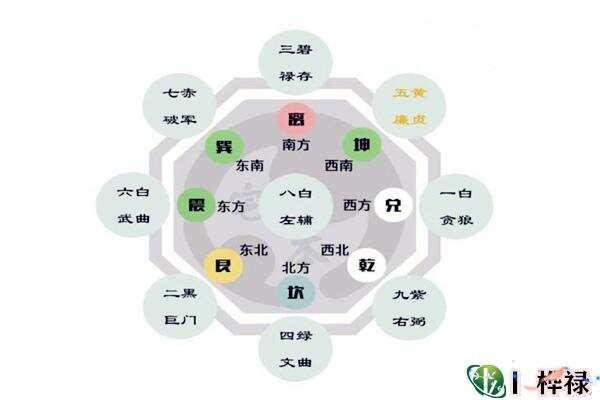 五黄煞星到各方位对身体的影响