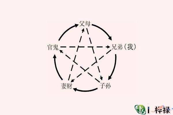 八字十神含义记忆解读  第2张