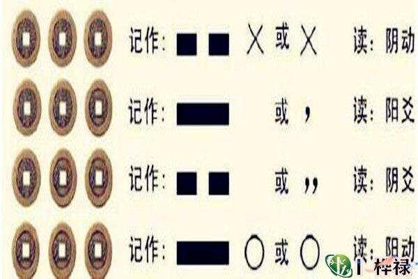 六爻变爻怎么看  第1张