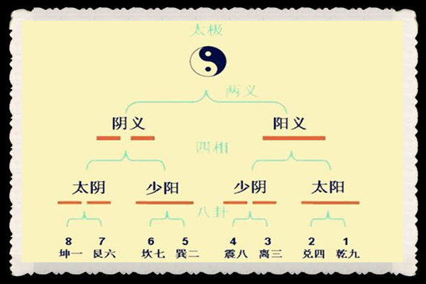 六爻动爻含义详解  第2张