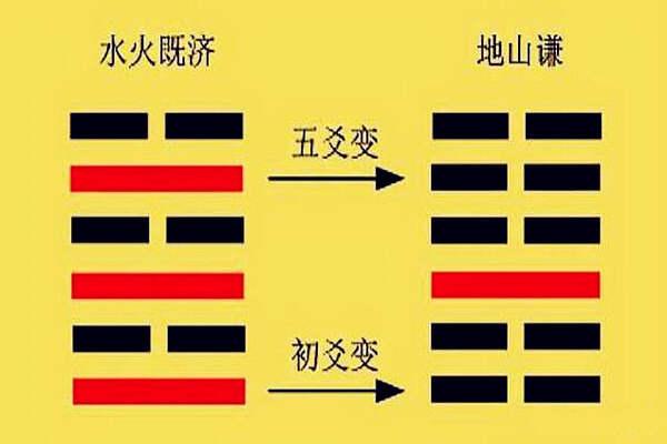六爻动爻的变化 第2张