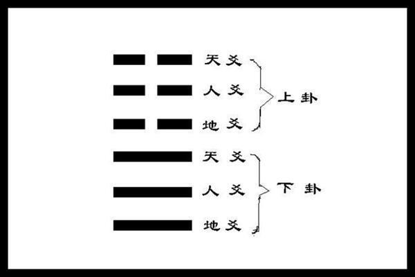 解析六爻爻位含义  第2张