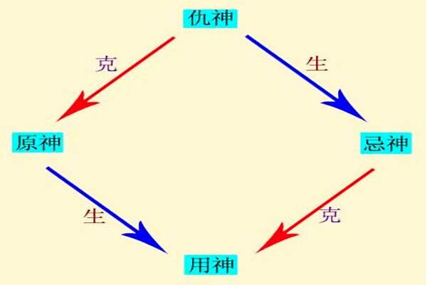 六爻用神应用注意问题  第2张
