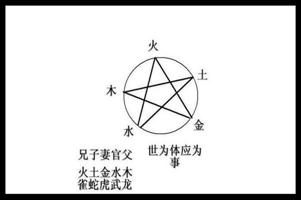 六爻六亲象义详解  第2张