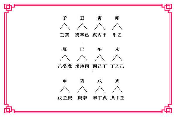 如何理解十二地支藏干,十二地支藏干要怎样记比较好  第2张