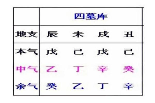 八字墓库五行象义  第3张