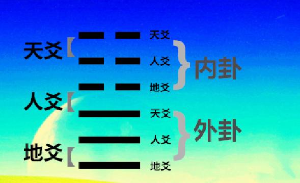 六爻基础入门步骤  第2张