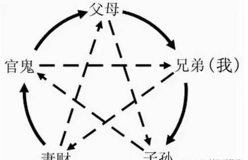 六爻测健康技巧