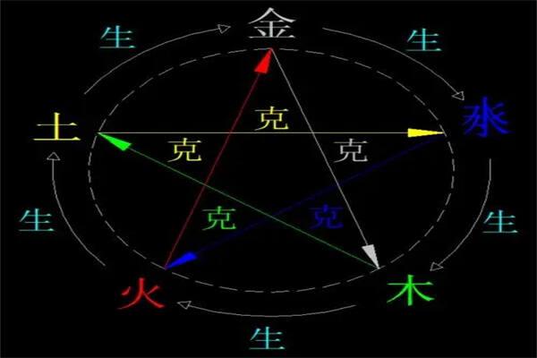 六爻五行测性格