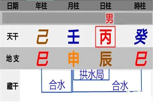 出生日期查询八字及五行方法 第2张