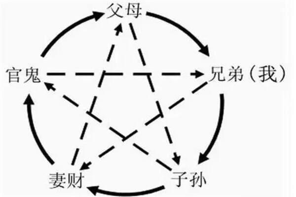 解析六爻六亲变爻化
