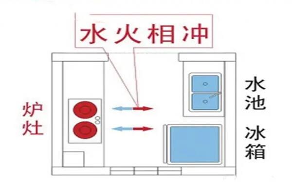 住宅常见水火对冲现象 第3张