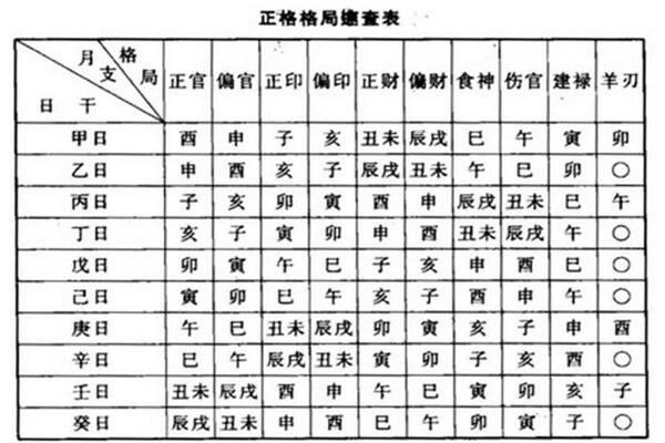 自己生辰八字格局测算步骤 第2张