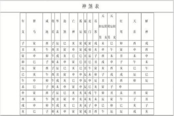 八字中神煞的含义,八字中常见神煞的作用 第3张