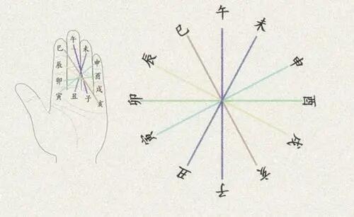八字出现天干相冲代表什么